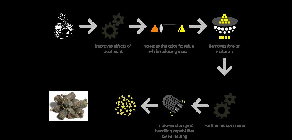 RDF-Process